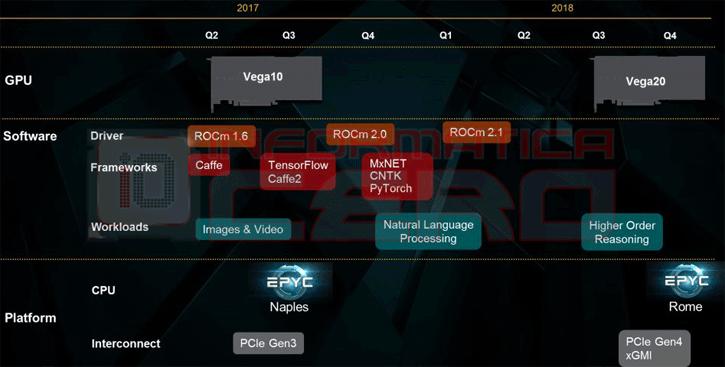 Amd Vega 20 3dmark11 Benchmark Surfaces