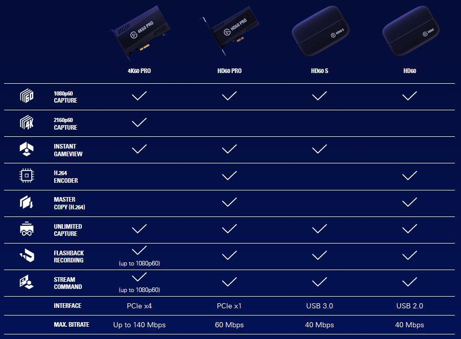 Elgato Releases 4K60 Pro Capture Card - Record 4K Footage at
