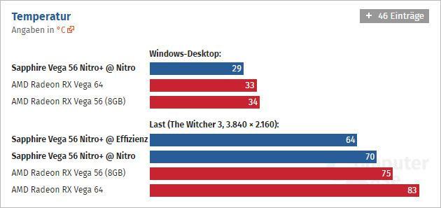 Sapphire Releases Custom RX Vega 64 and RX Vega 56 Nitro+