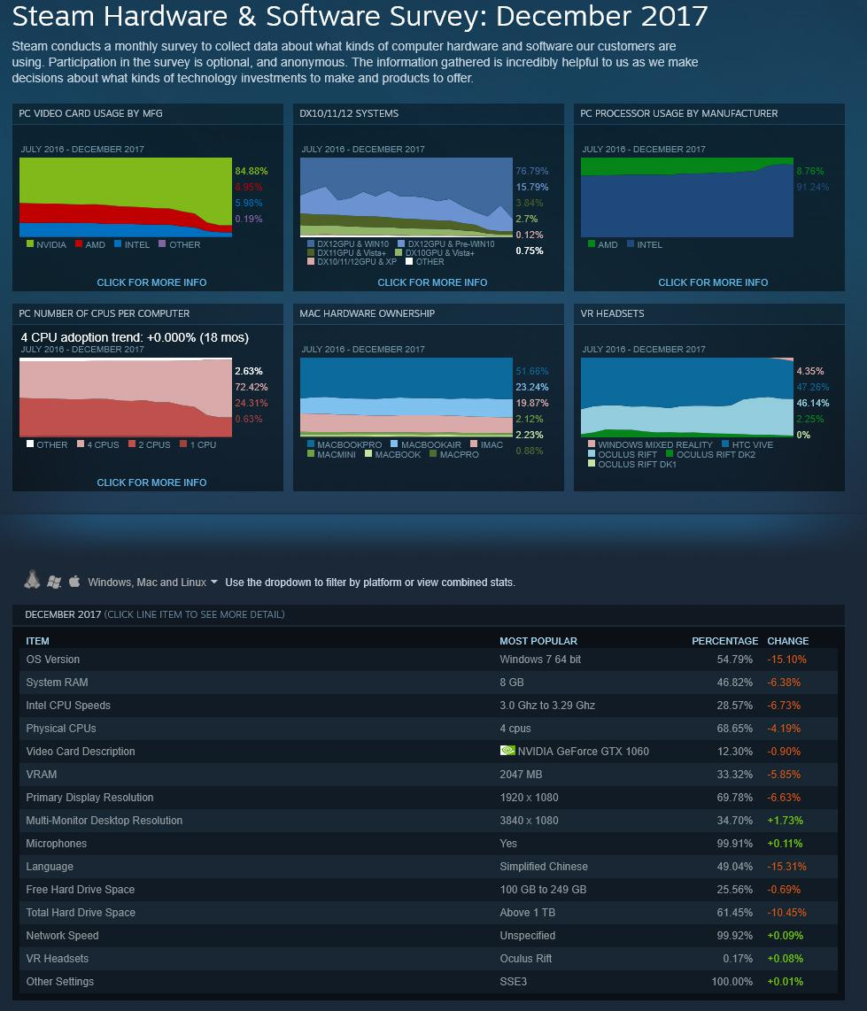 Steam Hardware Survey: Windows 7 and GeForce GTX 1060 Lead the Pack