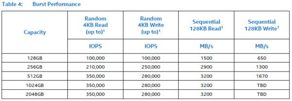 Intel SSD 760p Performance and Volume Sizes Surface
