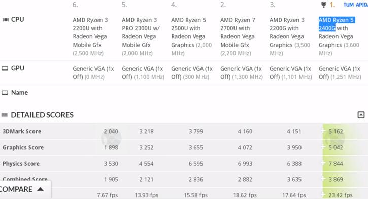 AMD Raven Ridge: First benchmarks for Ryzen 3 2200G and Ryzen 5 2400G