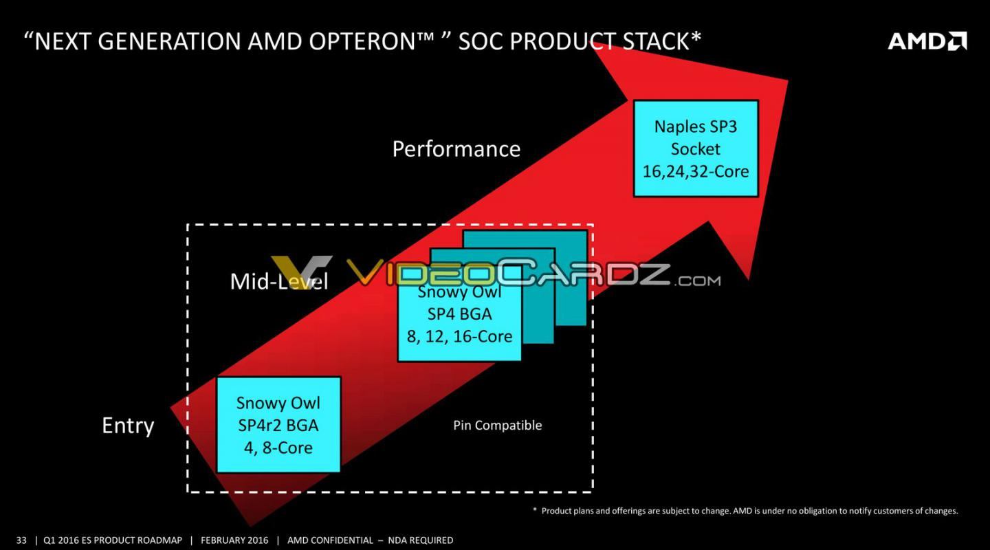 First Snowy Owl-platform AMD Epyc Embedded SoC and Mobo Surface