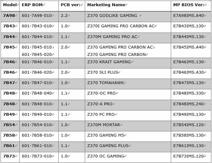MSI releases BIOS update for MSI X299 and Z370 to support CPU