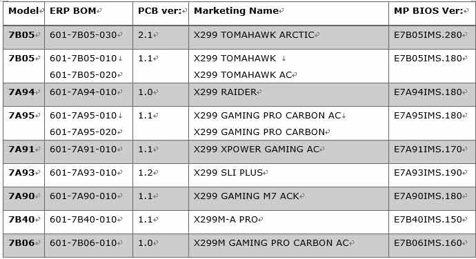 MSI releases BIOS update for MSI X299 and Z370 to support