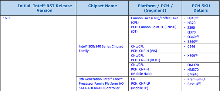 Z390 and X399 Chipset Confirmed through Intel