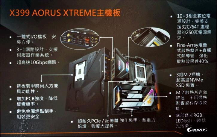 Gigabyte to release X399 AORUS XTREME Ryzen Threadripper