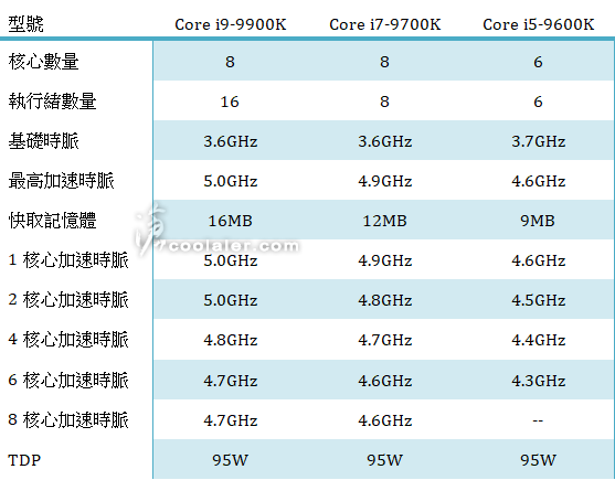 Intel Core i9-9900K, i7-9700K, i5-9600K specifications exposed (updated)