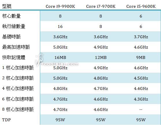 Intel Core i9-9900K, i7-9700K, i5-9600K specifications 1