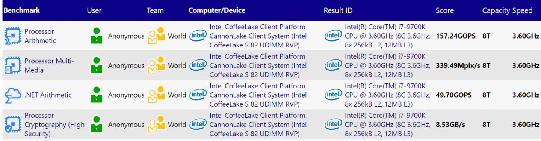 Intel Core i9-9900K, i7-9700K, i5-9600K specifications