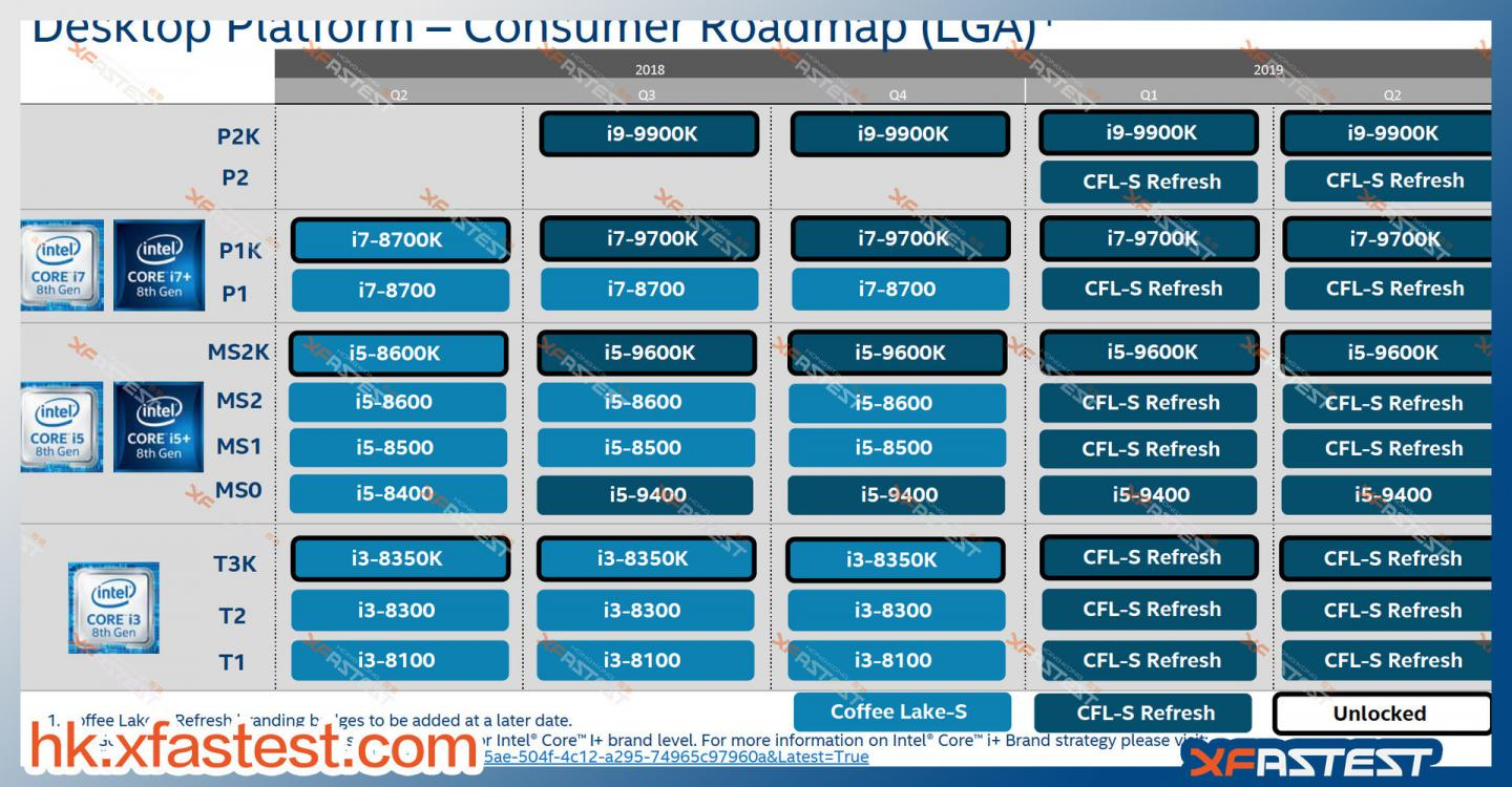 New Roadmap says Core i9 9900K in September, the rest in 2019