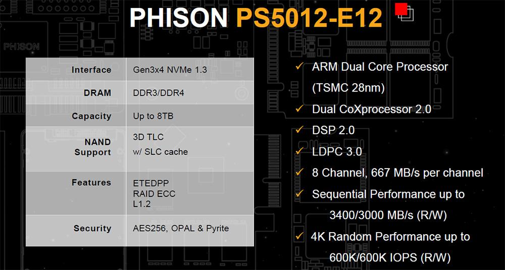 Phison PS5012-E12 goes volume production: Over 20 new SSD pending