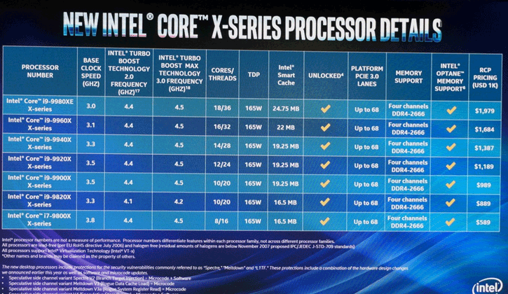 Updated: Intel to announce Core i9-9900XE HEDT Basin Falls