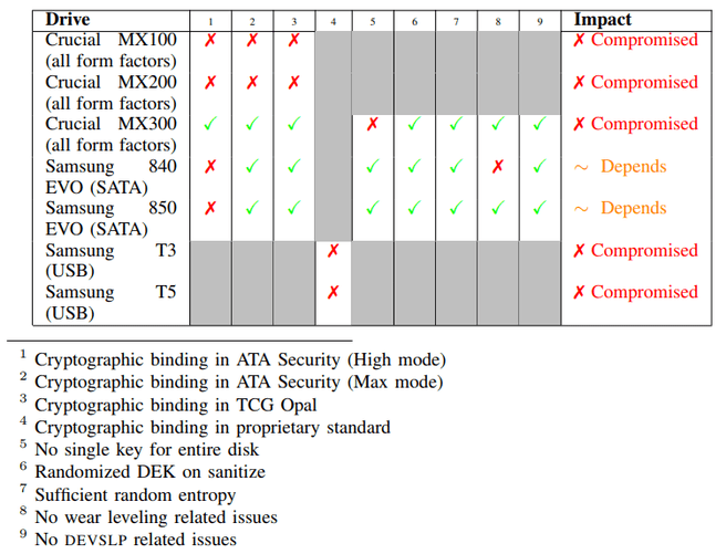 Researchers successfully bypass hardware encryption in Samsung and