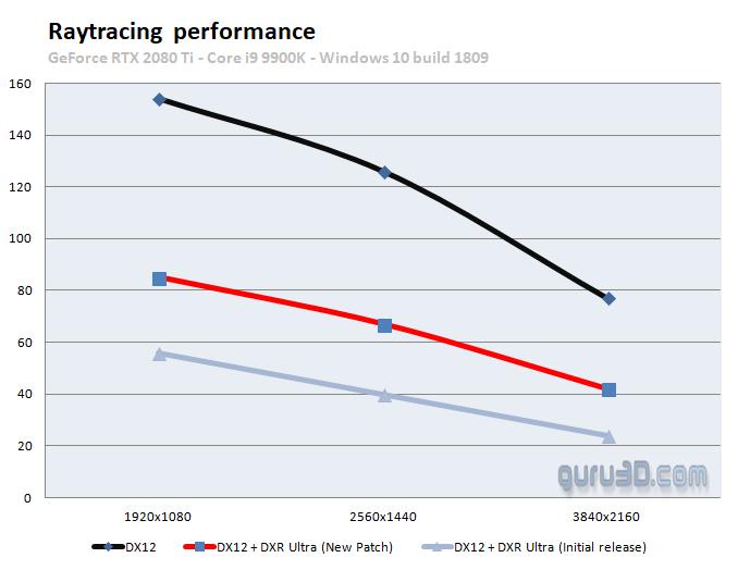 Battlefield V: PC graphics performance benchmarks - DirectX