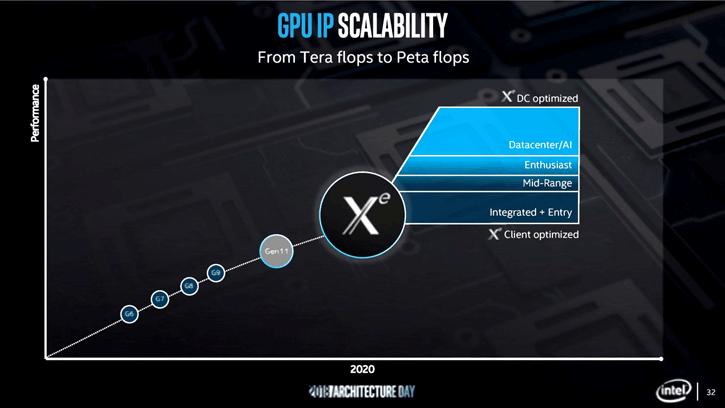 Intel Arctic Sound GPU codename will be named Intel Xᵉ
