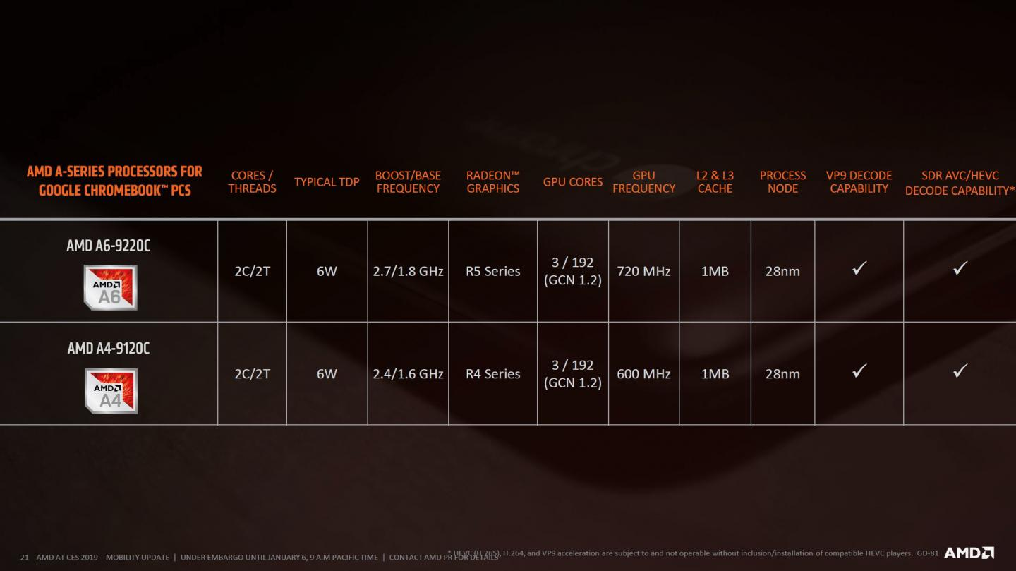 AMD Announces 2nd Gen AMD Ryzen 3000 Series Mobile Processors