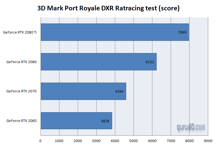 3D Mark Port Royal Raytracing Benchmarks (GeForce RTX series)
