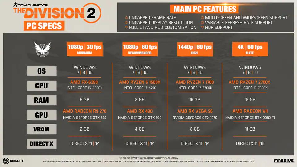 The Division 2 Pc Features And Specifications