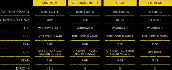 Metro Exodus: PC graphics performance benchmarks - System