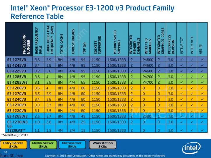 Leaked Intel boxed CPU roadmap (all slides)