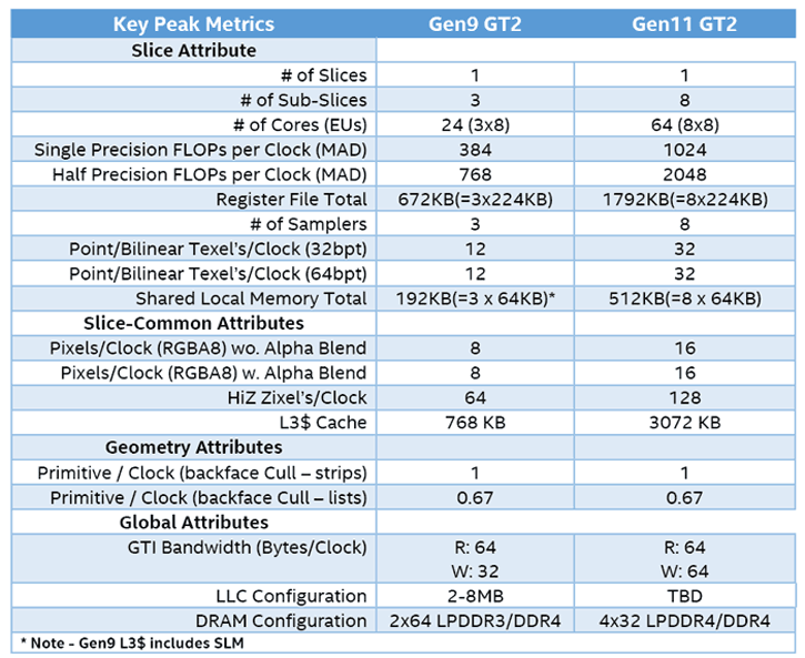 Intel publishes Icelake (Gen11) Integrated Graphics
