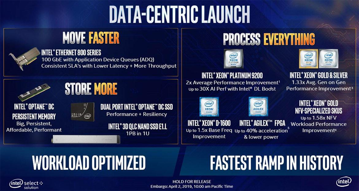 Intel Xeon Processor Supporting Up to 56 Cores & 12 Channels