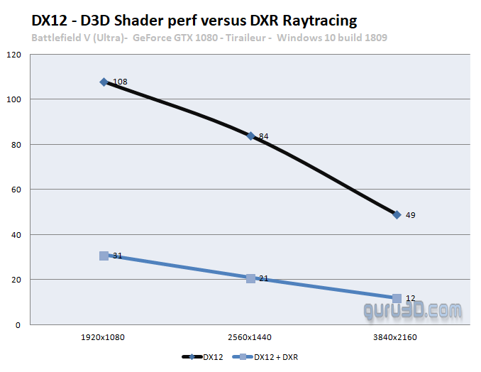 NVIDIA Brings DX-R To Pascal GPUs with new driver (+some
