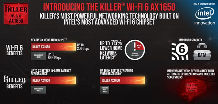 Rivet Networks launches Wi-Fi 6-capable Killer AX1650 WLAN NIC