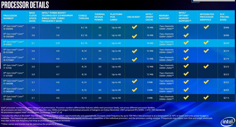 Intel also launches Coffee Lake Desktop Refresh processors