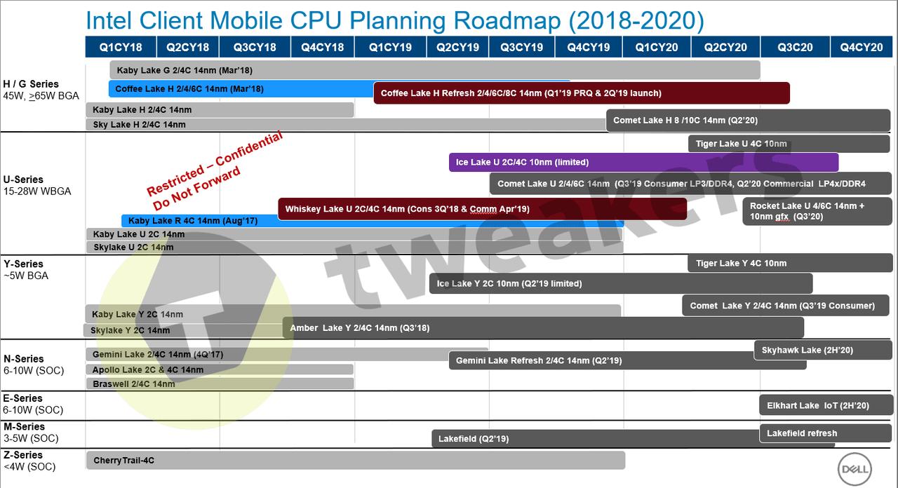 New Intel Roadmap leaks: 10 core Comet lake in 2020, Rocket