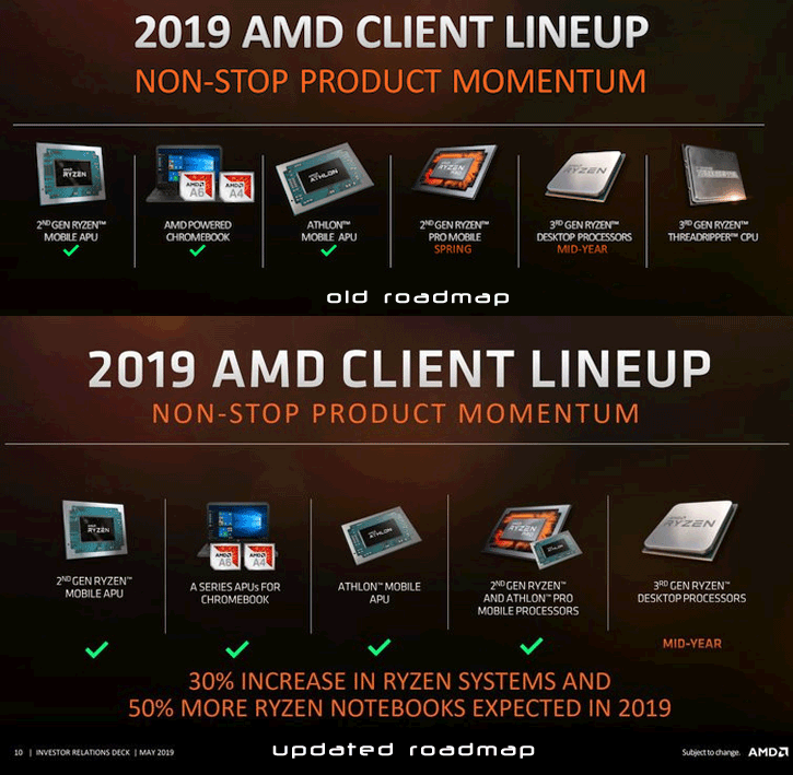 AMD removes Threadripper 3 from 2019 roadmap