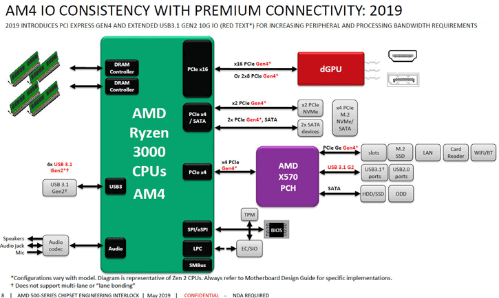 AMD Ryzen 3000: New Block diagram about PCIe 4 0 on Matisse