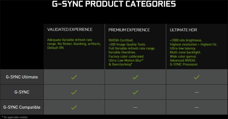 NVIDIA: G-SYNC Validation Runs into 94% failure rates