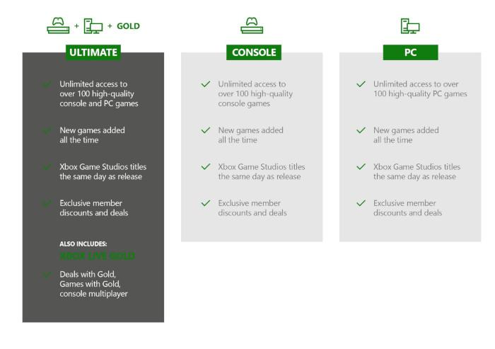 Xbox Game Pass Is Coming To Pc At 5 Bucks A Month New