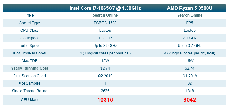 Intel Ice Lake benchmarked - i7 performs better with lower