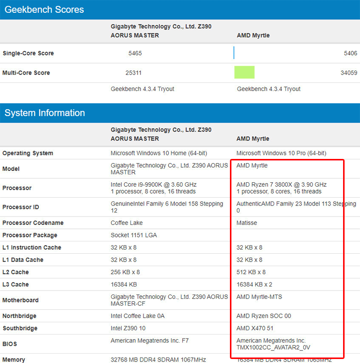 Amd Ryzen 7 3800x Surfaces In Geekbench Performs Roughly Similar To Core I9 9900k