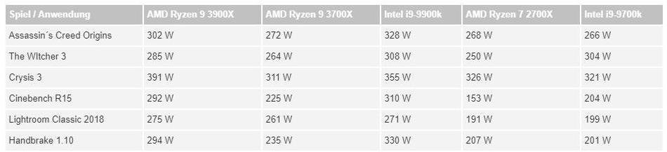 AMD Ryzen 7 3700X & Ryzen 9 3900X review with benchmarks