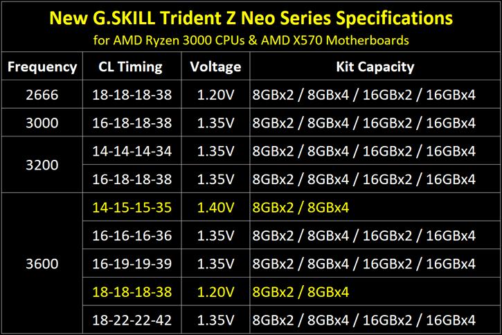 G SKILL Announces Trident Z Neo DDR4 Memory Series for Ryzen