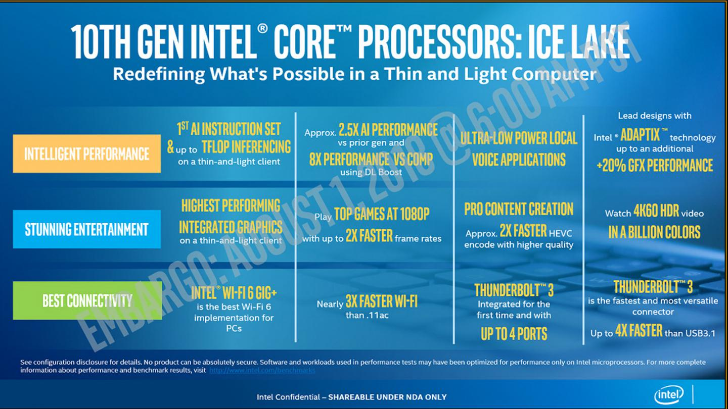 Intel launches eleven 10nm 'Ice Lake' laptop processors
