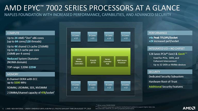 AMD Launches 64-core / 128 Threaded 2nd Gen AMD EPYC Processors