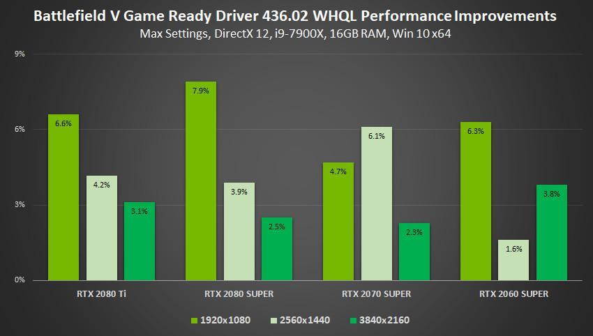NVIDIA Preps GeForce 436 02 Gamescom Driver