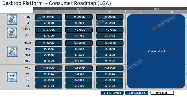 Intel Comet Lake Procs for Desktop has 1200 pins - to