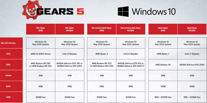 Gears 5 Is Locked & Loaded with AMD Technology Features