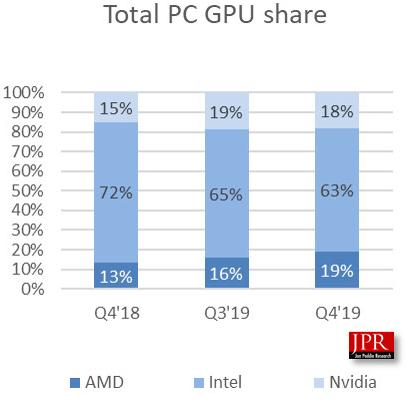 Gpu Shipments Up In Q4 19 Reports Amd Gains Market Share