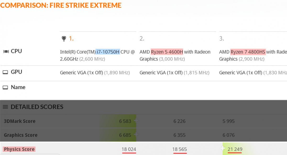 Amd Ryzen 5 4600h And Ryzen 7 4800h Pop Up In 3dmark As Fast As Desktop