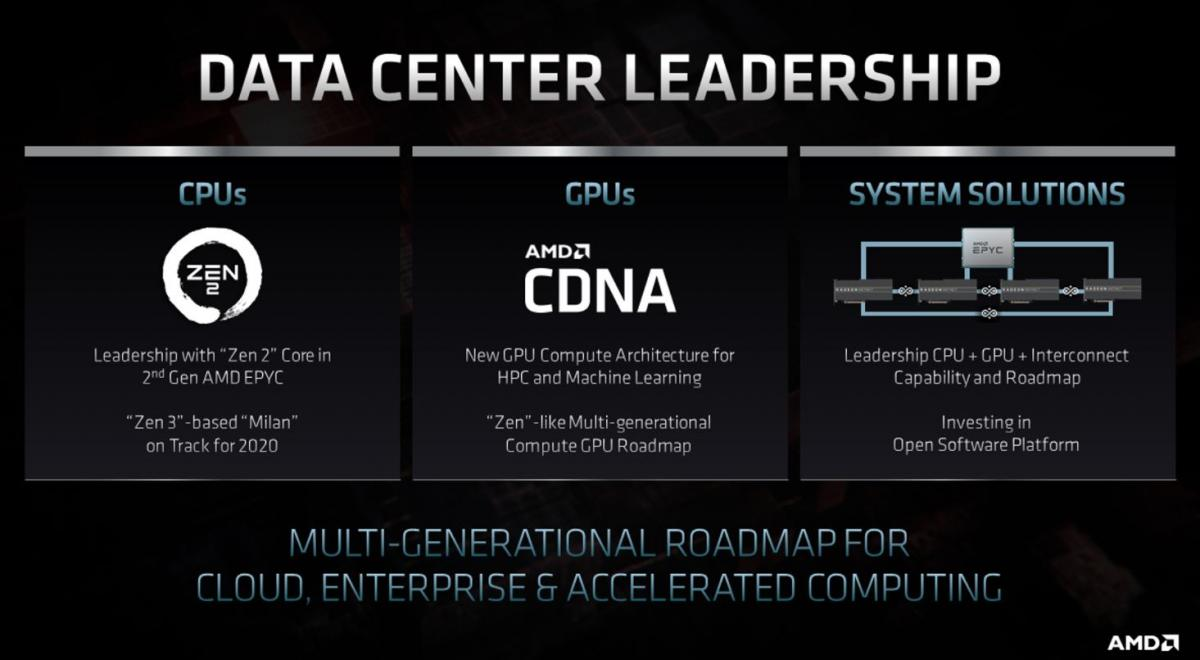 Updated Amd Talks Rdna2 Raytracing Roadmaps And A Possible Teaser Of Big Navi