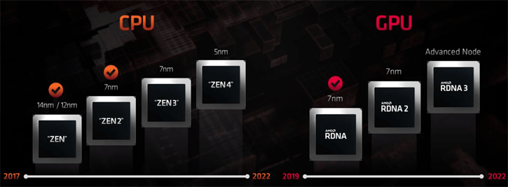 Amd Is Going For Customized 5nm At Tsmc For Zen4 And Rdna3