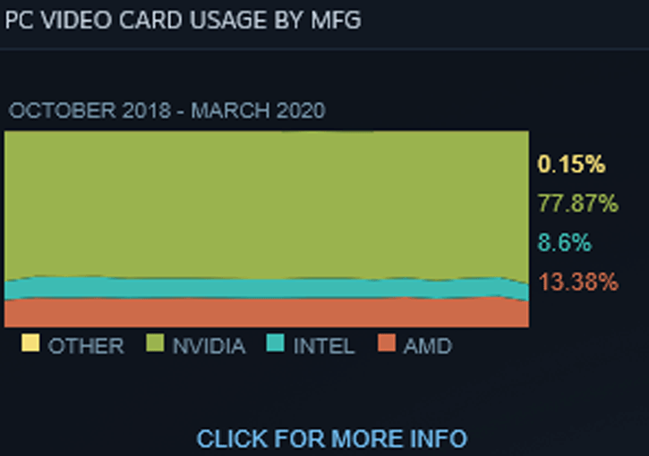 Steam Shows Intel Core Cpus Gaining Ground On The Processor Install Base Over Amd Ryzen