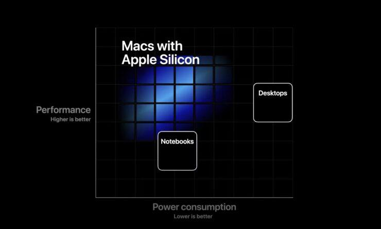 Apple Says no to Intel: Future Products Will make Use of Their Own ...